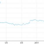 [TradingView]長期債券と短期債券の利回り格差をプロットしてみる